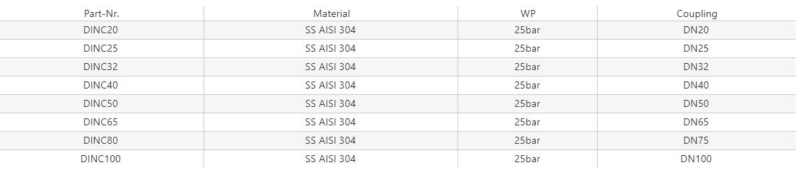 Nakrętka zaślepiająca DIN 11851 z łańcuszkiem [SS]