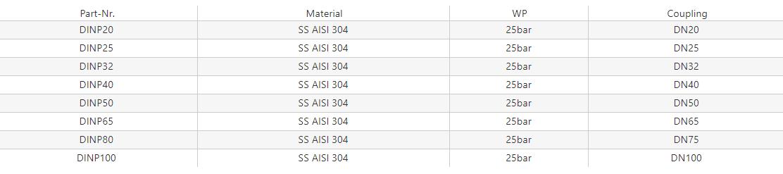 Zaślepka DIN 11851 [SS]