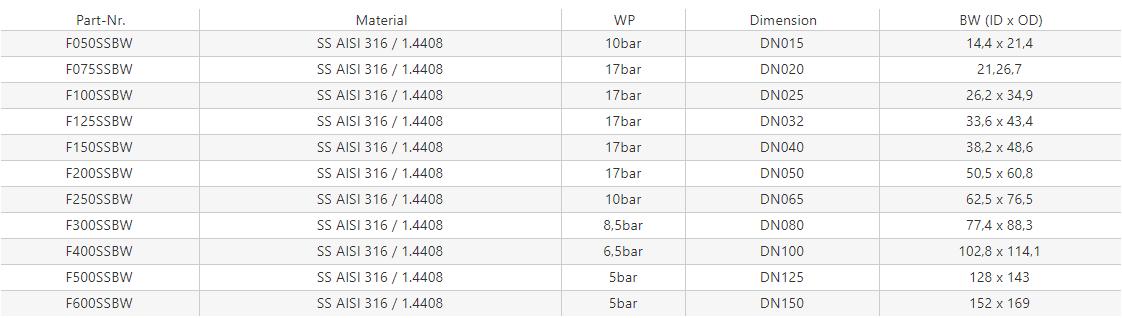 Wtyk – MIL A-A-59326A – z końcówką do wspawania [SS]