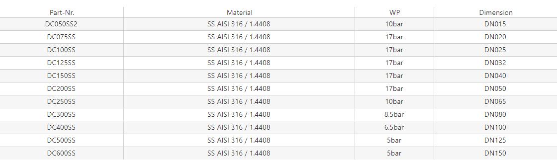Zaślepka wtyku – DC – MIL A-A-59326A [SS]