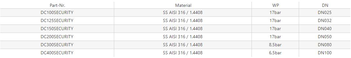 Zaślepka wtyku – DC – MIL A-A-59326A – Security Lock [SS]