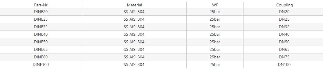 Nakrętka DIN 11851 [SS]